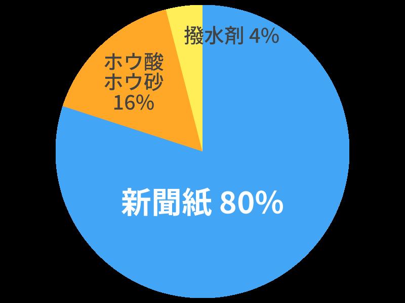 デコスファイバーの原材料構成グラフ